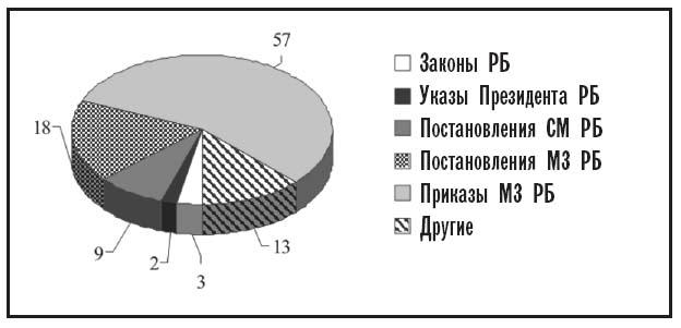 Структура нормативных правовых
