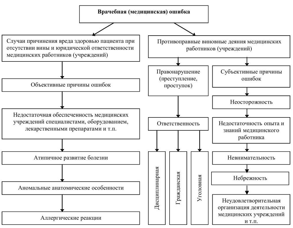 Врачебные ошибки и дефекты оказания медицинской помощи социально  Классификация врачебных ошибок и виды правовой ответственности 8