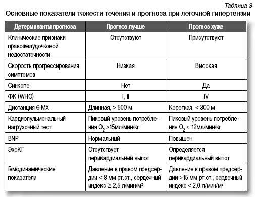 силденафил в лечении легочной гипертензии дозы
