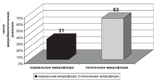 аденоидов (n = 98)