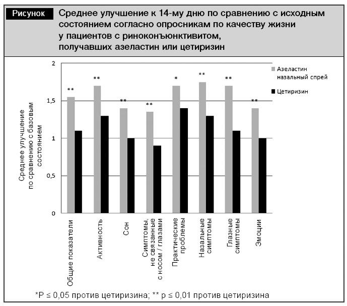 Аллергокомпоненты - их клиническое применение и